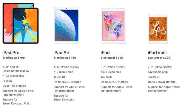 comparación de especificaciones de iPad