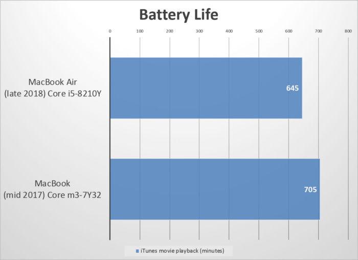 Pon a prueba tu batería MacBook Air