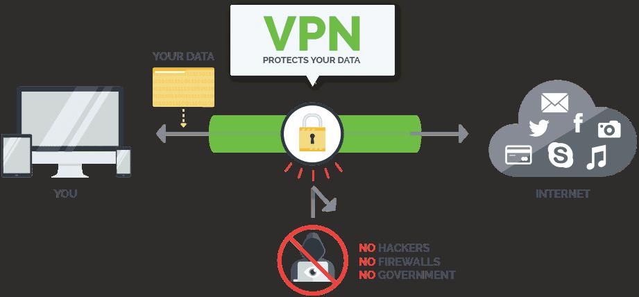 Ecco come funziona una VPN
