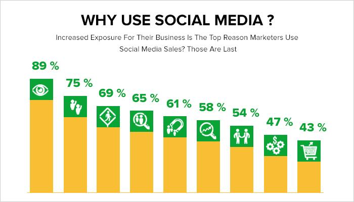 Overshadow Social Media