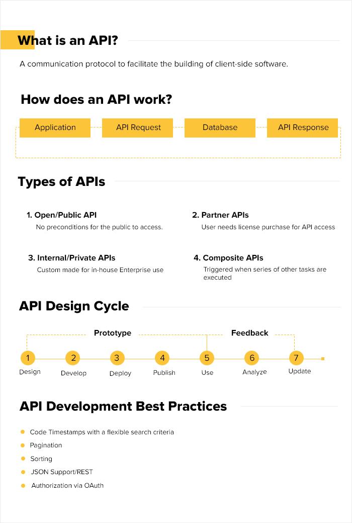 ¿Cómo funciona una API?