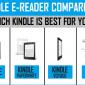 Kindle Comparación de lectores electrónicos | Cual Kindle comprar