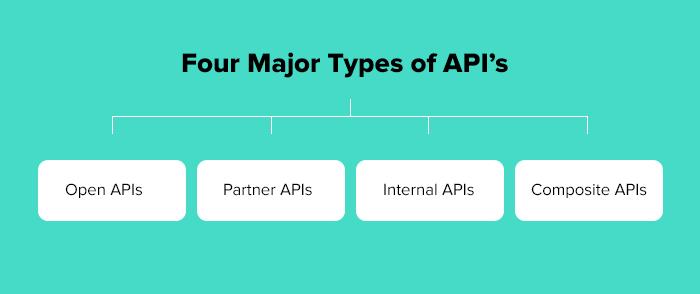 Hay cuatro tipos principales de API: