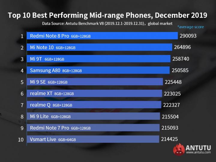 AnTuTu smartphones Rendimiento potente de diciembre