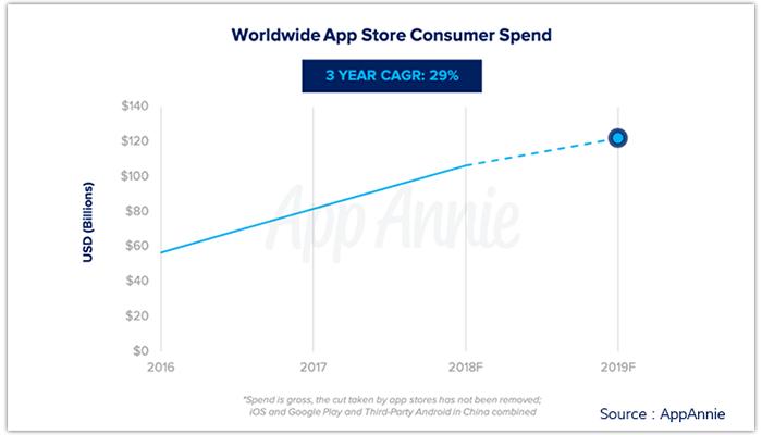 Predicciones de tendencias de aplicaciones