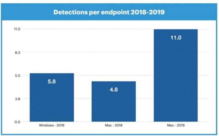 golpe macOS Windows en ataques de malware y adware según Malwarebytes