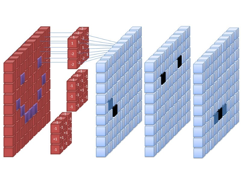 Búsqueda inversa de imágenes Red neuronal convolucional