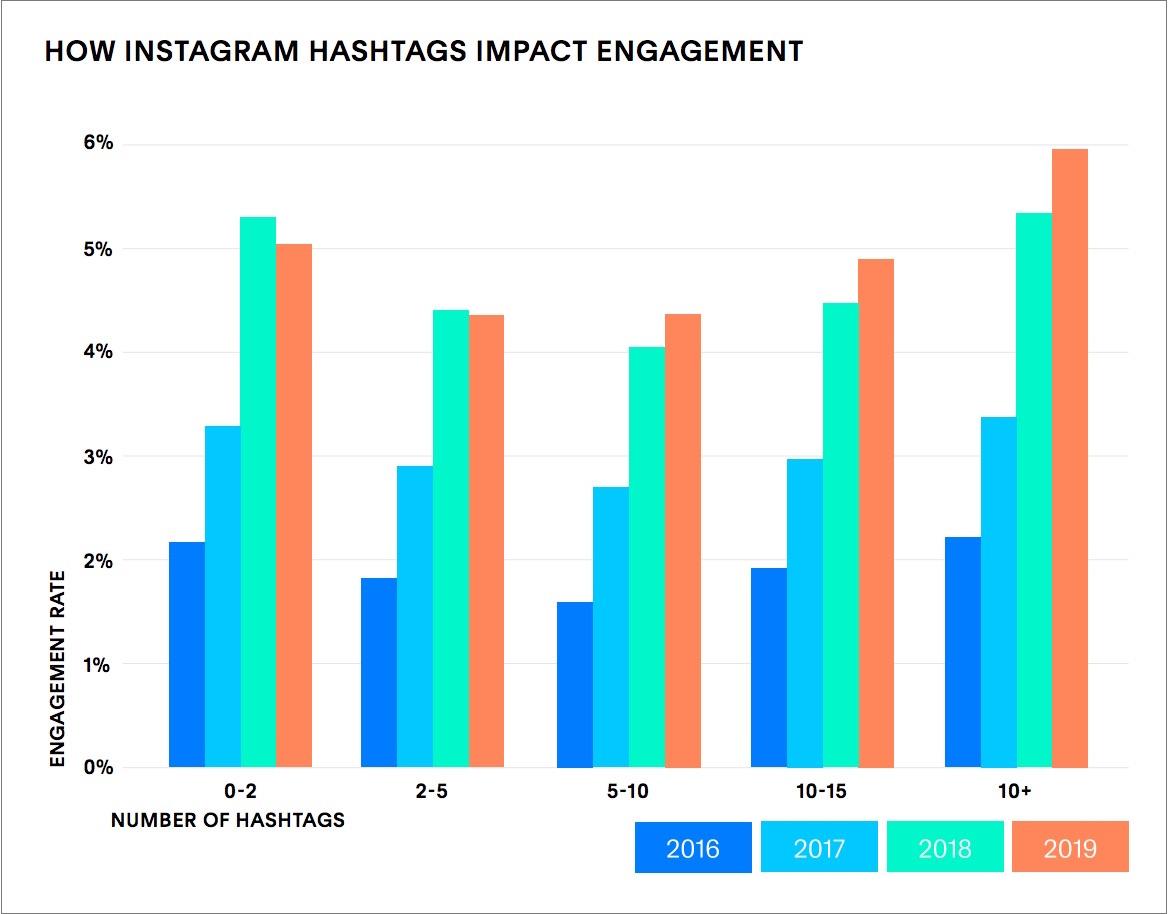 uso de hashtag 2020