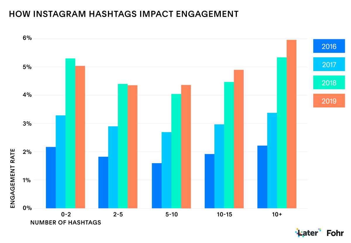 Estado de Instagram Informe de marketing de influyentes: uso de hashtag y compromiso