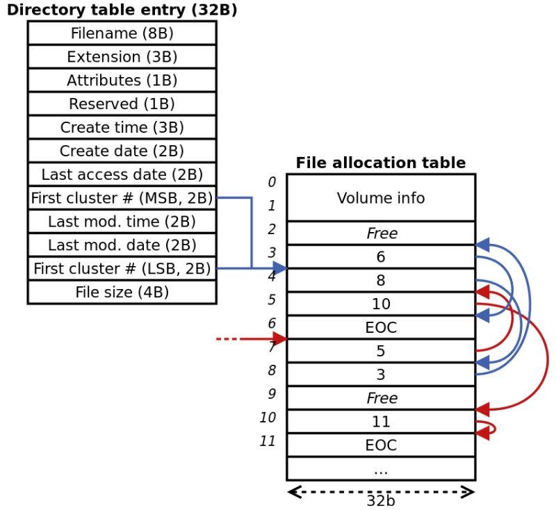 Fat Ntfs Sistema de archivos Fat