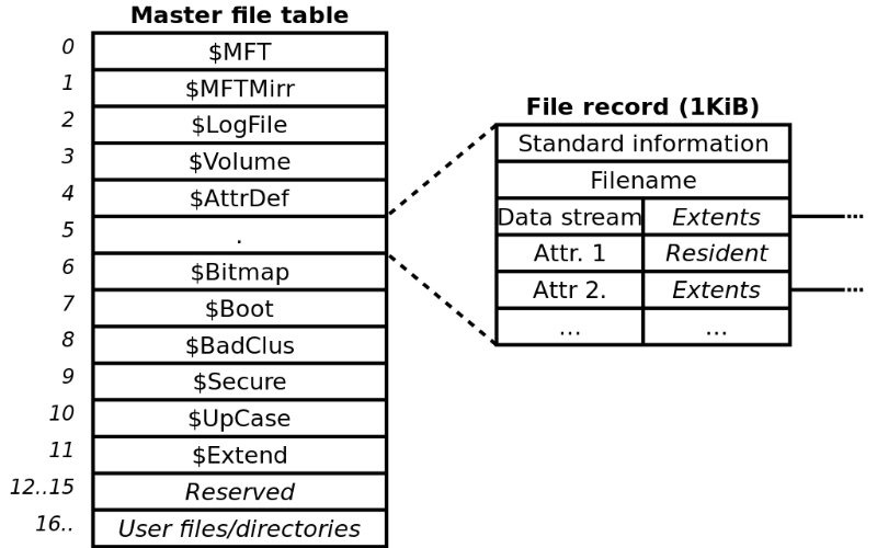 Fat Ntfs Ntfs Sistema de archivos