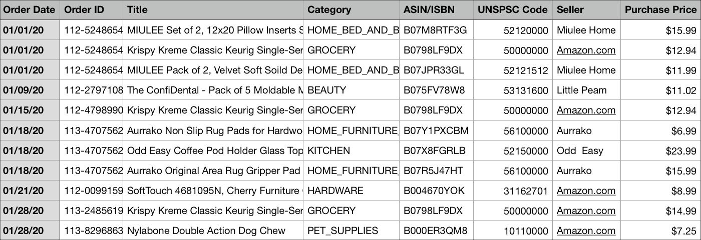 Amazon    Informe del historial de pedidos en la hoja de cálculo