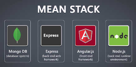 The best programming languages for web development MEAN STACK