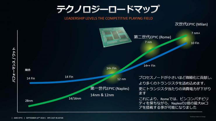 AMD EPYC 'Milan' (Zen3) lupaa enemmän suorituskykyä wattia kohti kuin Intel …
