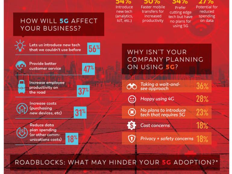 Survei: Profesional yang bersemangat dan siap untuk menggunakan 5G