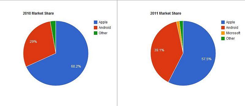 iPad 3 lisääntynyt myynti hyökkäsi …