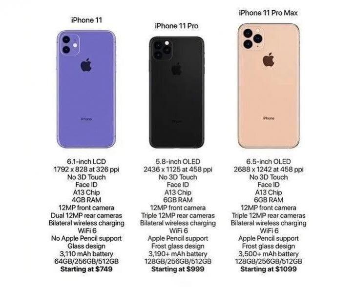 iPhone 11: Kaikki tekniset tiedot yksityiskohtaisesti