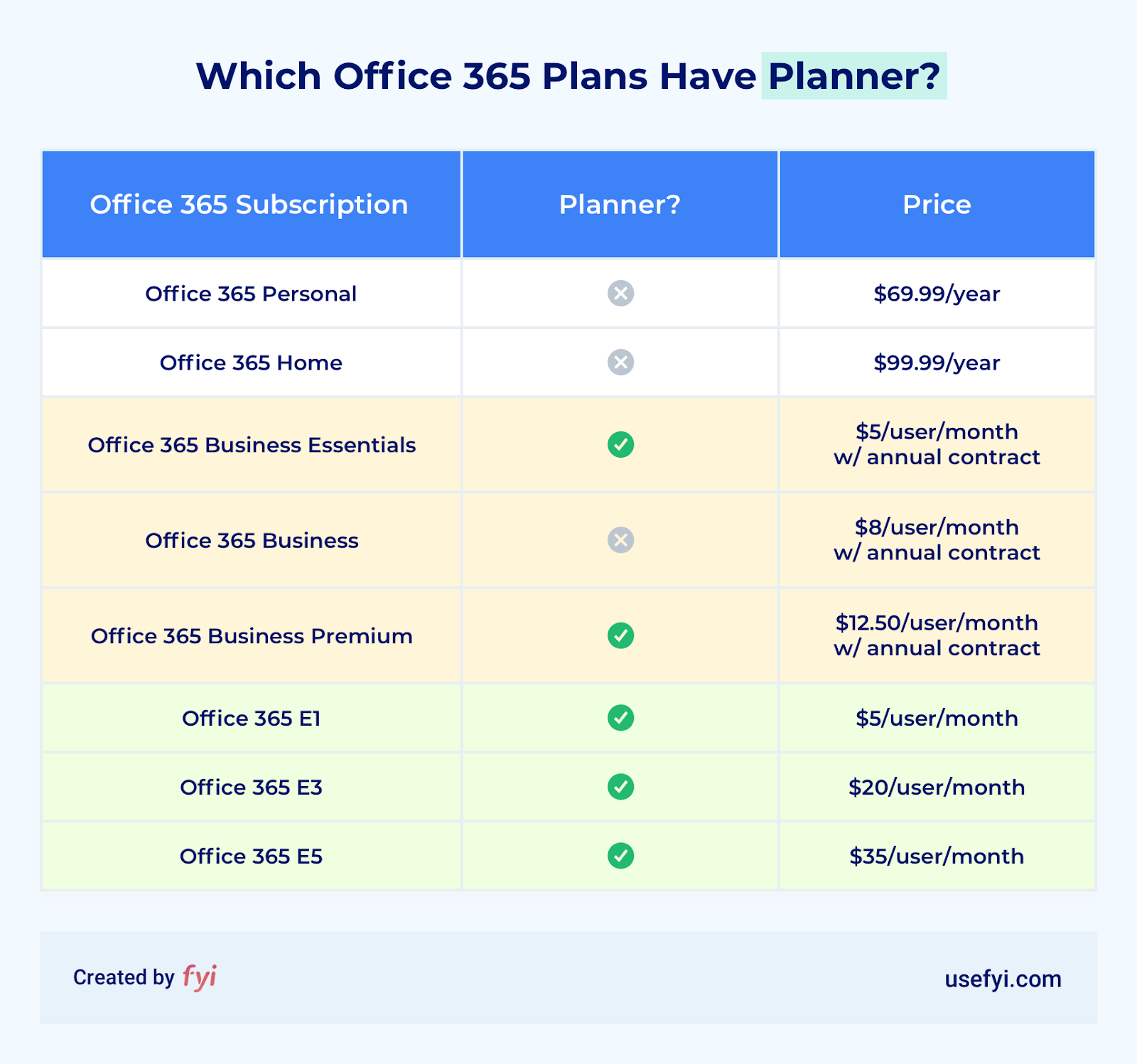The beginner's guide to Office 365 Planner 1