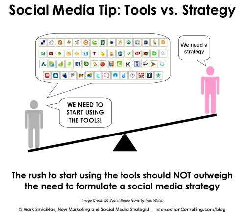 7 pasos para una estrategia exitosa de redes sociales