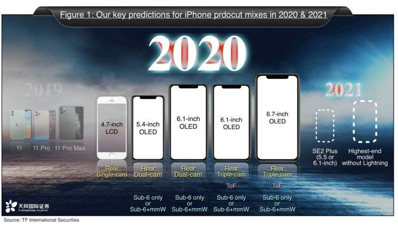 Laporan Kuo Menyarankan 5 iPhone Baru: iPhone SE 2 & 4 OLED Mendukung Bendera