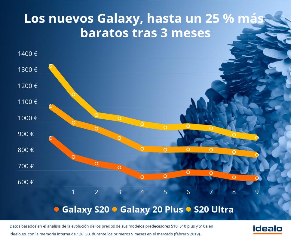 Giá trên Samsung mới Galaxy S20 sẽ rơi vào một trận đấu 7