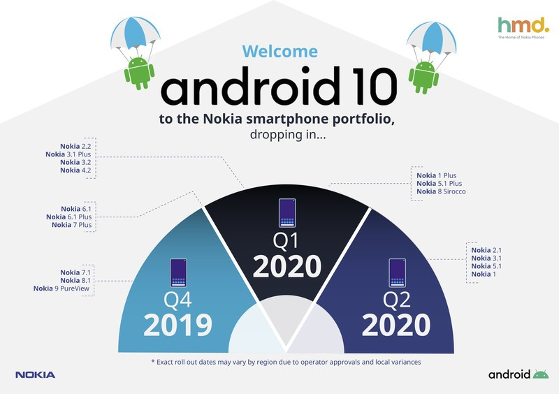 Nokia membagikan roadmap Android 10-nya dengan pembaruan yang dimulai pada Q4 2019 1