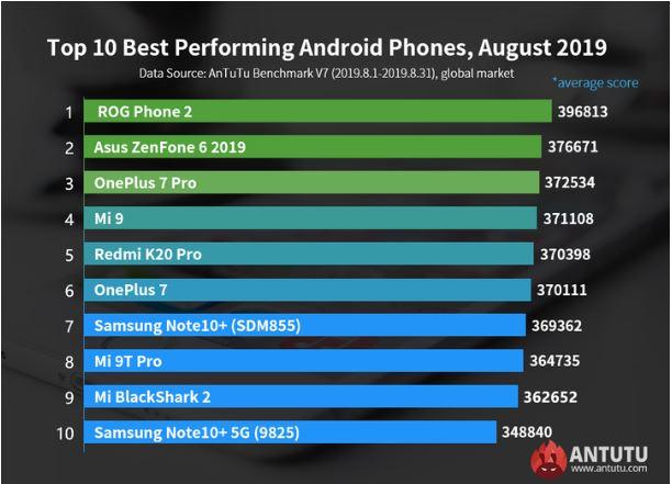 Điện thoại ASUS ROG 2 đã vượt qua điện thoại Android mạnh nhất của AnTuTu vào tháng 8 2