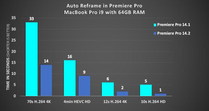 Cambiar el tiempo en Premiere Pro, antes y después de la actualización