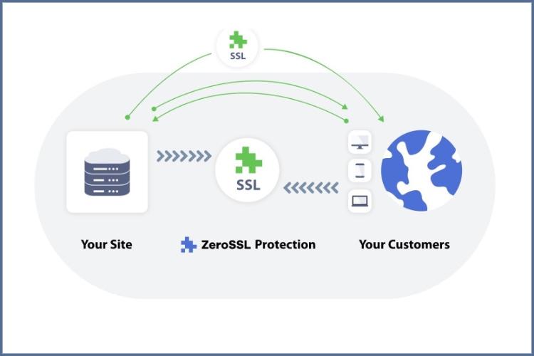 ZeroSSL: Protección SSL rápida y gratuita para todos