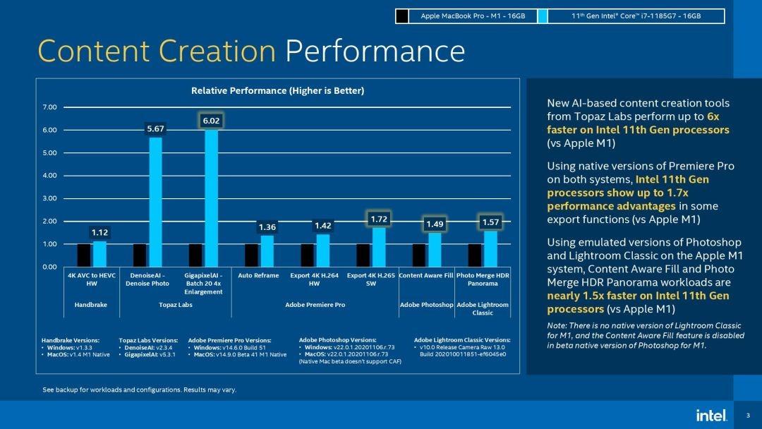 Comparativas de creación de contenido de Intel vs M1 de Intel [via Tom's Hardware]