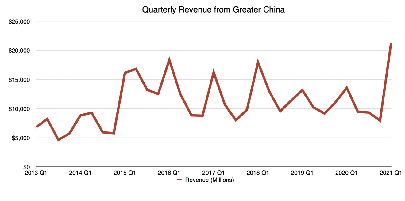 AppleLos ingresos trimestrales de la Gran China