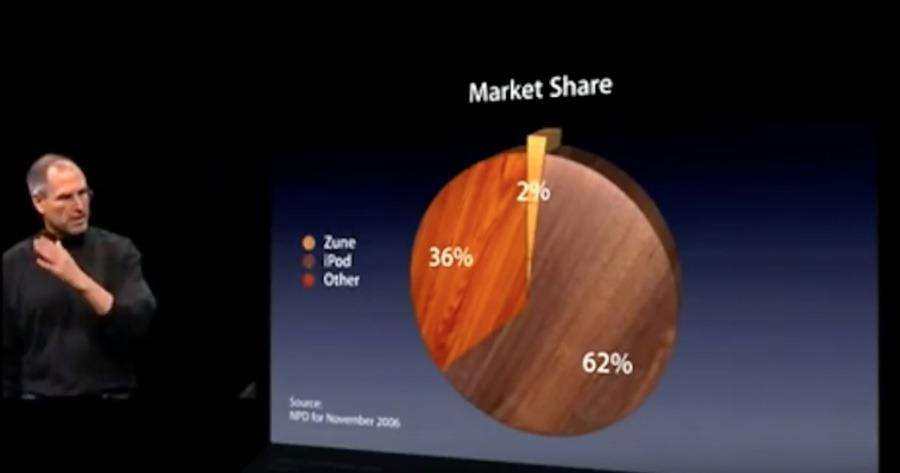 Steve Jobs se burla de la cuota de mercado del mes de lanzamiento de Microsoft Zune