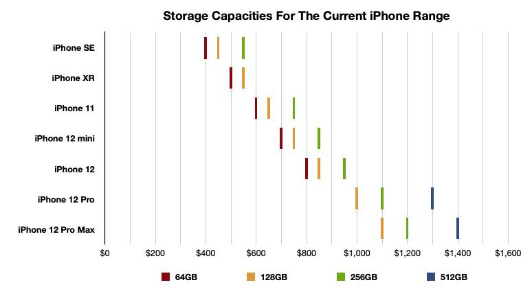 Claramente, hay algunas áreas en las que puede comprar un modelo de especificaciones más bajas con una mayor capacidad de almacenamiento por el mismo precio que un iPhone más nuevo.