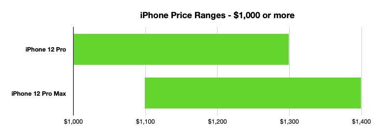 El extremo premium está compuesto por el iPhone. 12 Pro y iPhone 12 Pro Max
