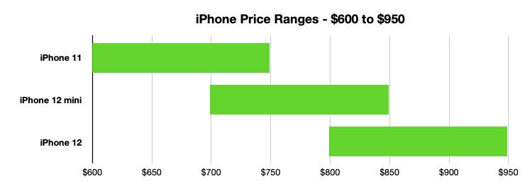 La gama media está dominada por el iPhone 12 mini, pero el iPhone 11 sigue siendo una opción para ahorrar dinero.