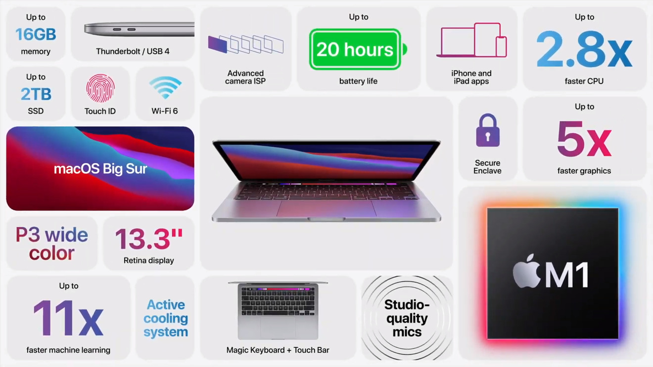 Lista de características notables de MacBook Pro