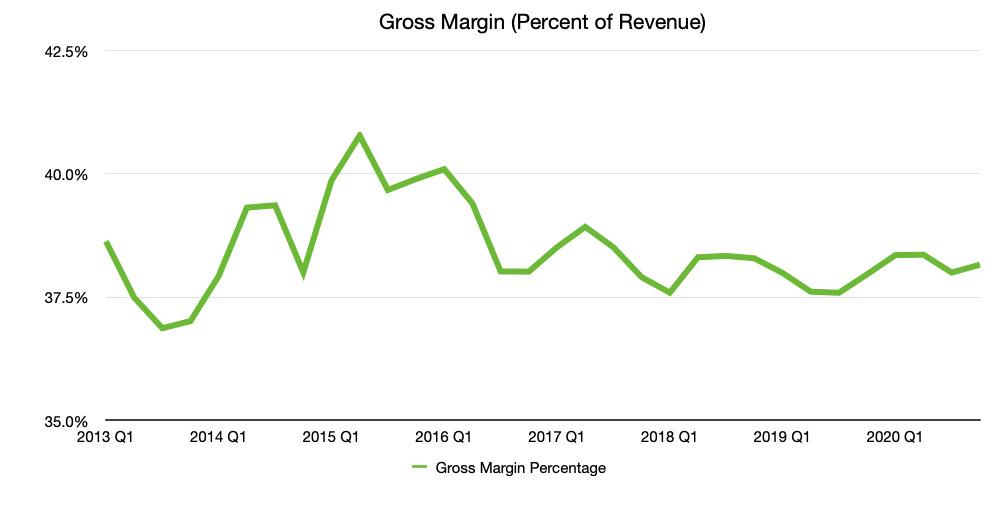 AppleMargen bruto trimestral como porcentaje de los ingresos del trimestre