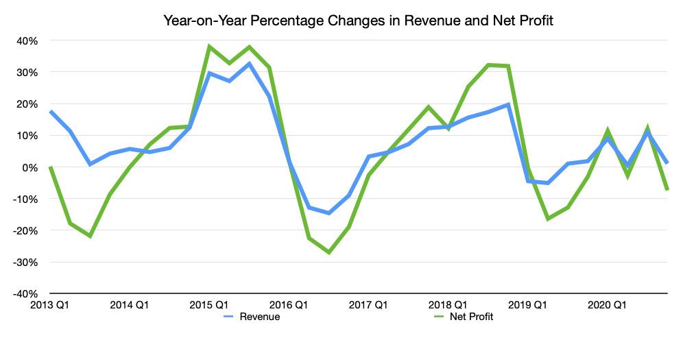 El cambio interanual de los ingresos trimestrales y el beneficio neto