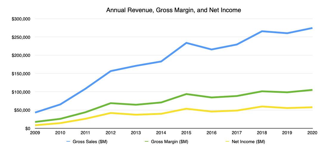 Applelos ingresos anuales, el margen bruto y los ingresos netos