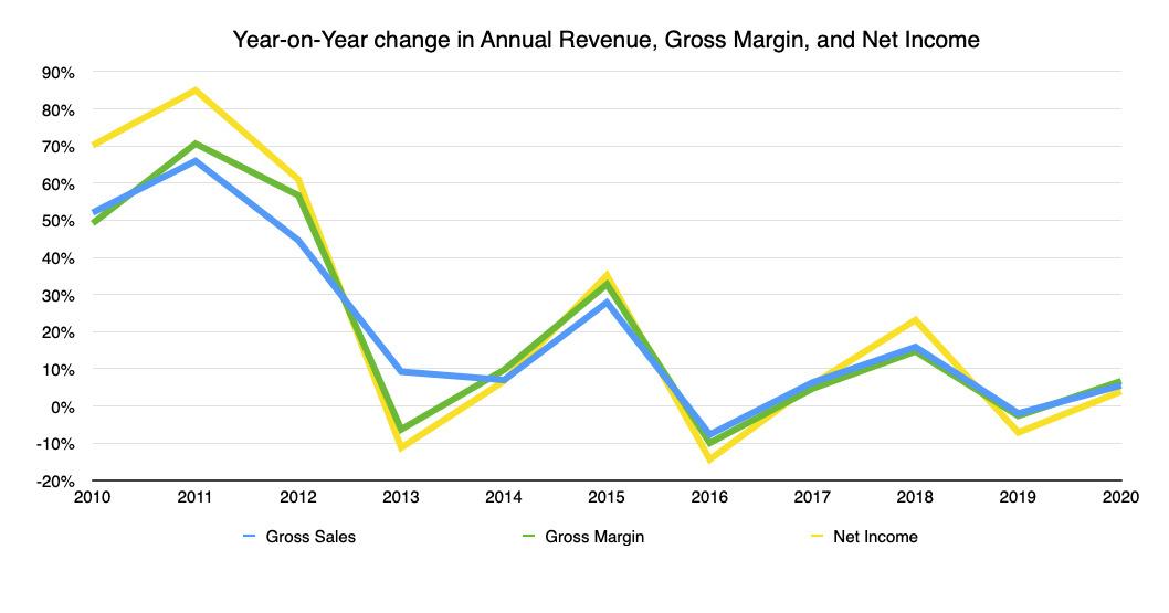 El cambio interanual en los ingresos anuales, el margen bruto y los ingresos netos de Apple