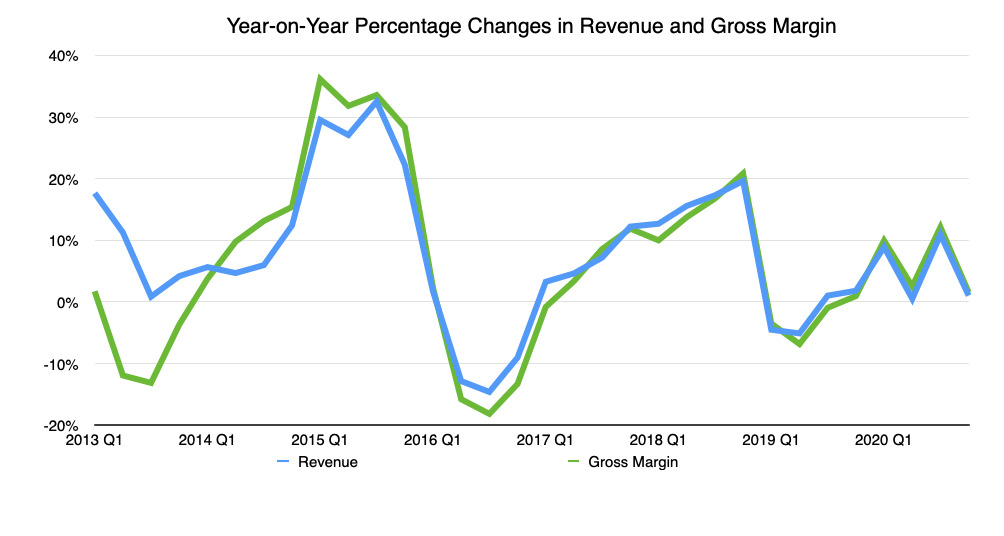 El cambio porcentual interanual en los ingresos trimestrales y el margen bruto
