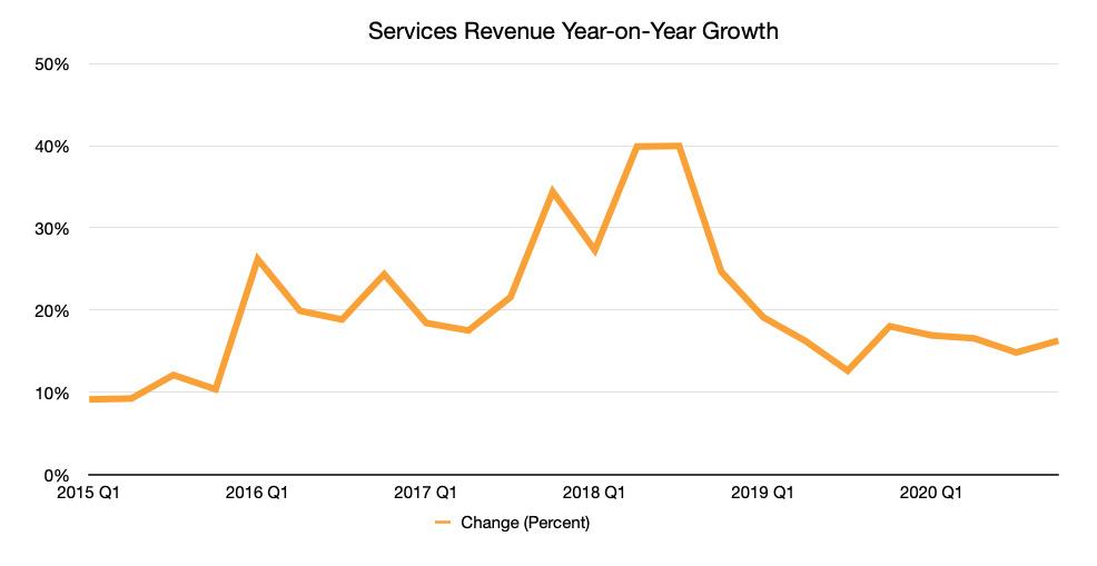 AppleCrecimiento interanual de los ingresos por servicios