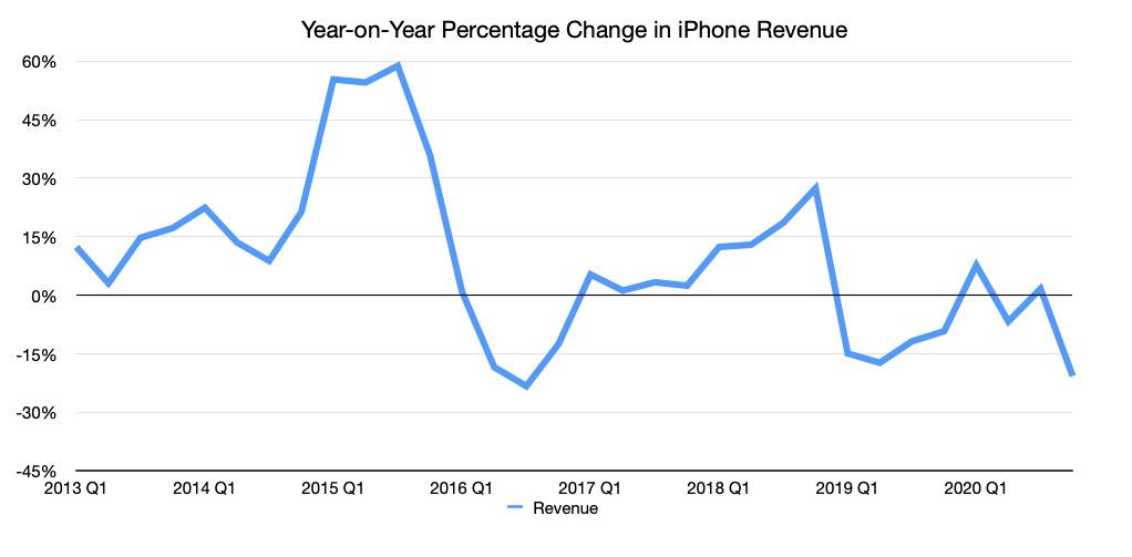AppleLos ingresos trimestrales del iPhone cambian año tras año