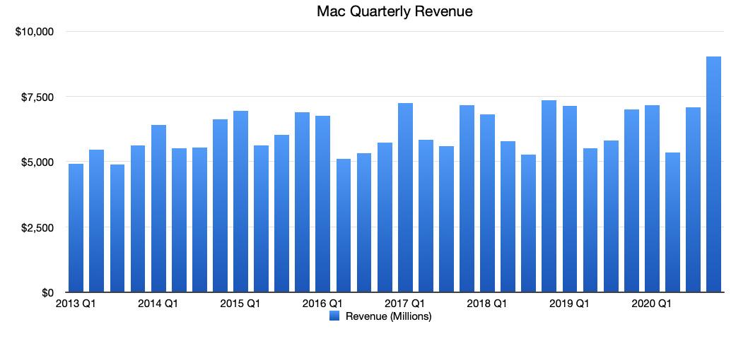 AppleIngresos de Mac por trimestre