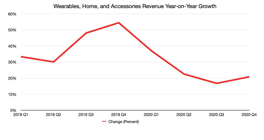 El cambio interanual de los ingresos trimestrales de Wearables, Hogar y Accesorios