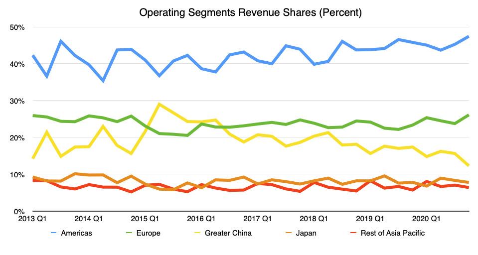 Reparto de ingresos para Applevarios segmentos operativos