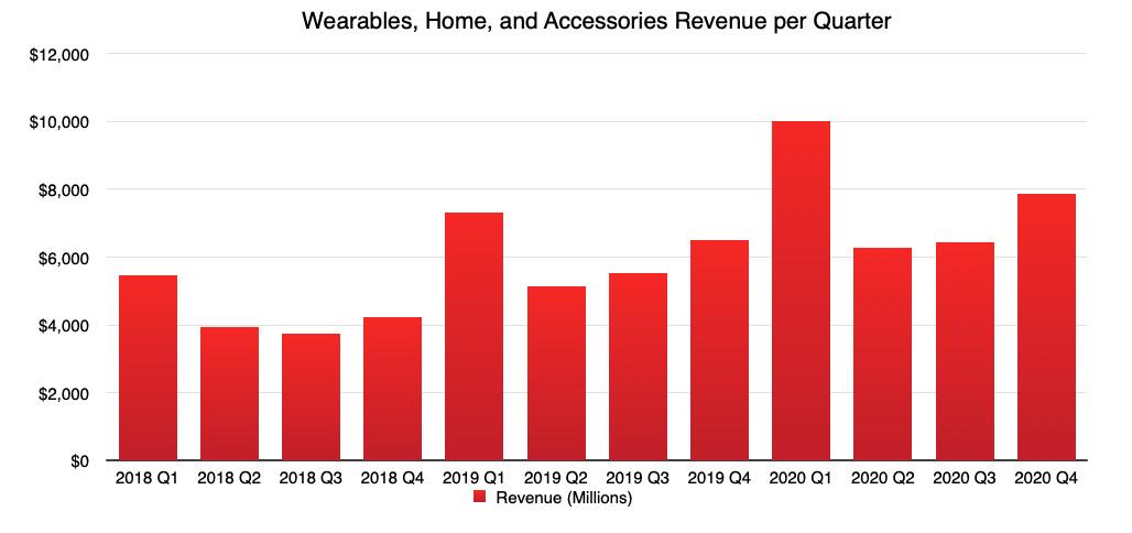 AppleIngresos trimestrales de wearables, hogar y accesorios