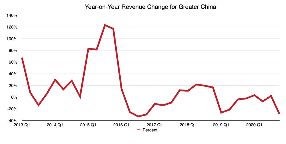El cambio interanual en los ingresos trimestrales de Apple en la Gran China