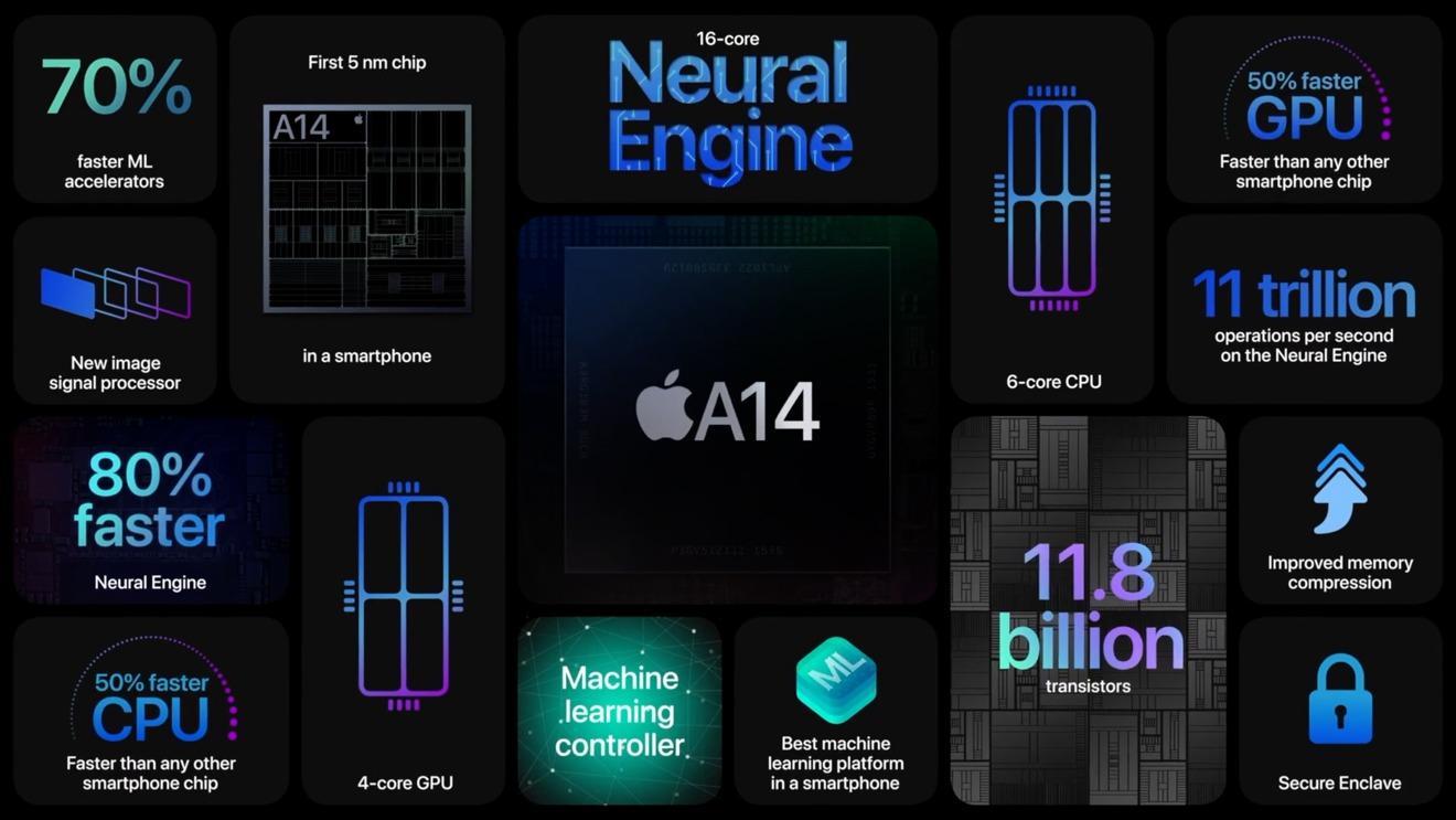 El procesador A14 Bionic está tanto en el iPhone 12 y iPhone 12 Pro