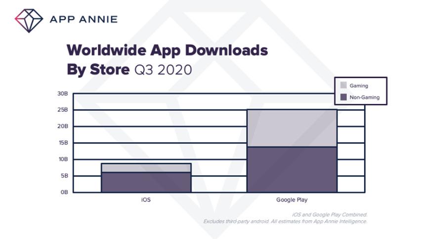 Google Play todavía tiene un mercado enorme en comparación con Apple